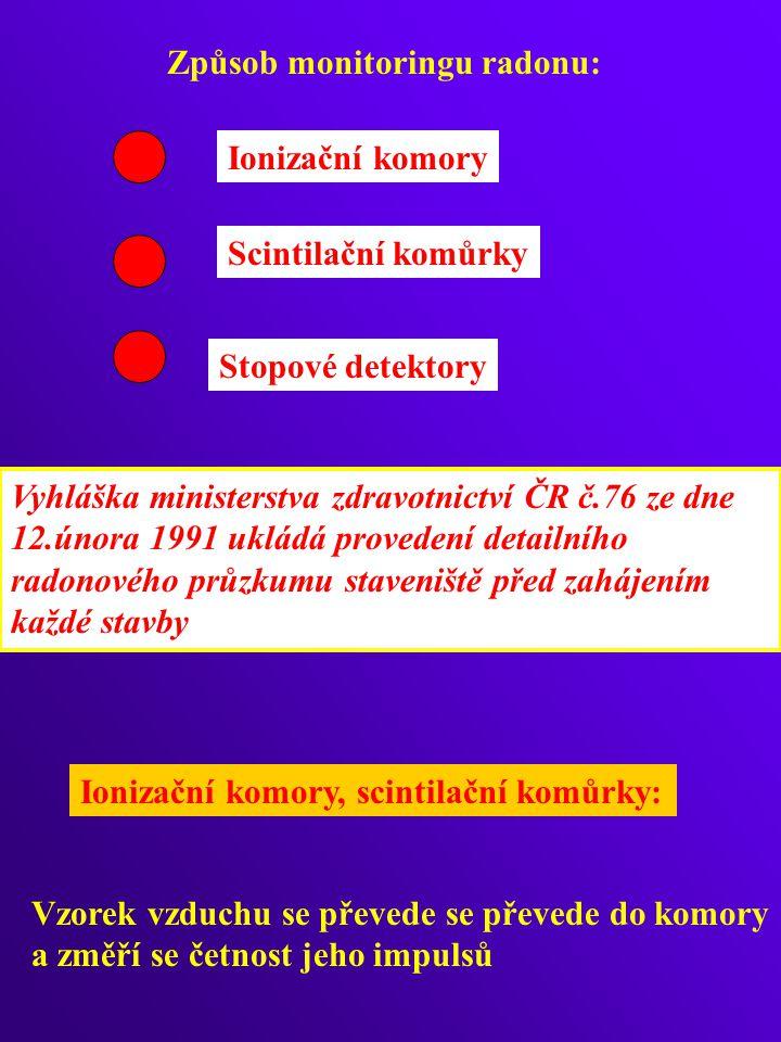 Způsob monitoringu radonu: Ionizační komory Scintilační komůrky Stopové detektory Ionizační komory, scintilační komůrky: Vzorek vzduchu se převede se