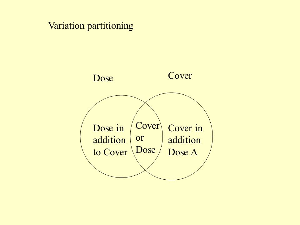 Variation partitioning Dose Dose in addition to Cover Cover in addition Dose A Cover or Dose Cover
