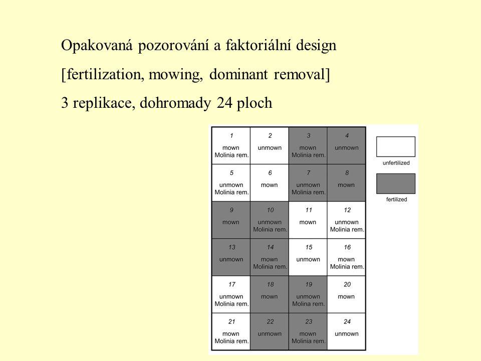 Opakovaná pozorování a faktoriální design [fertilization, mowing, dominant removal] 3 replikace, dohromady 24 ploch