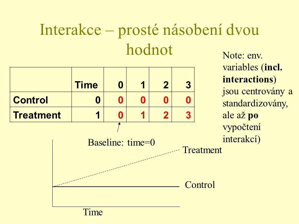 Interakce – prosté násobení dvou hodnot Time0123 Control00000 Treatment10123 Time Control Treatment Note: env.