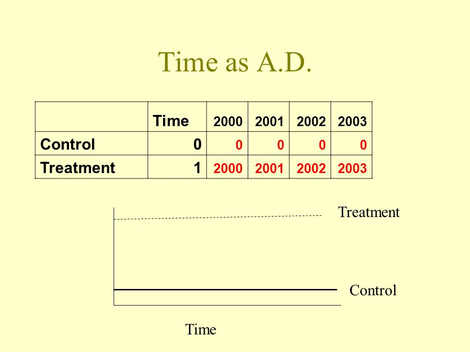 Time as A.D. Time 2000200120022003 Control0 0000 Treatment1 2000200120022003 Time Control Treatment