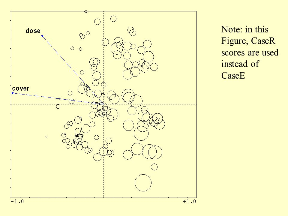 Note: in this Figure, CaseR scores are used instead of CaseE