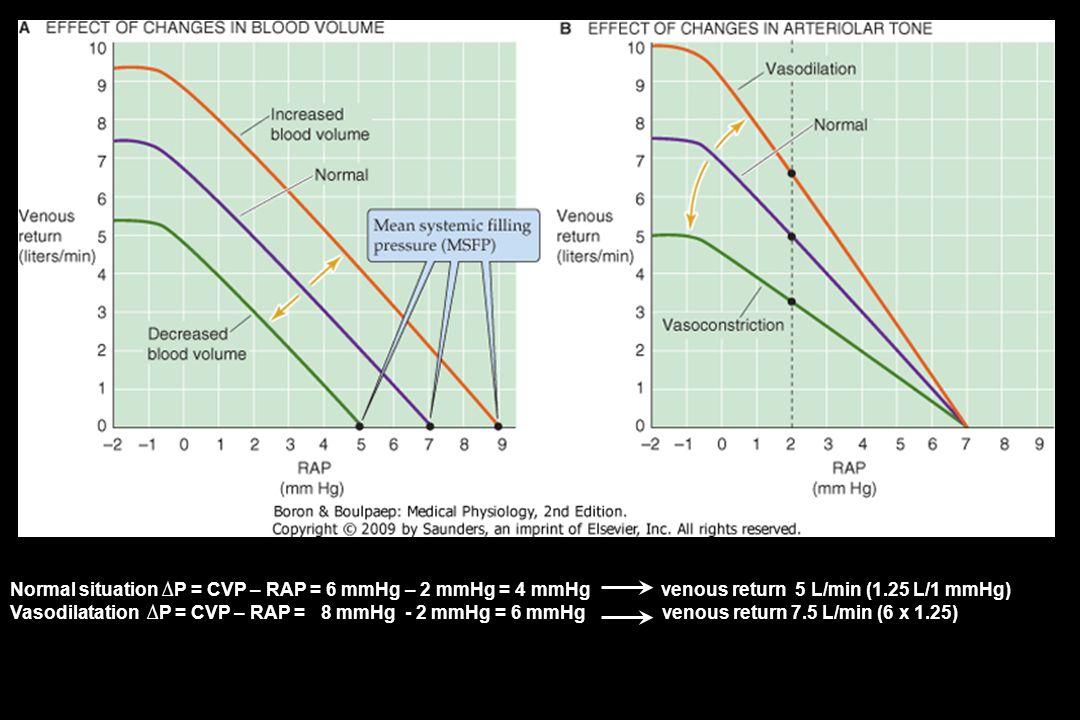 Normal situation ∆P = CVP – RAP = 6 mmHg – 2 mmHg = 4 mmHg venous return 5 L/min (1.25 L/1 mmHg) Vasodilatation ∆P = CVP – RAP = 8 mmHg - 2 mmHg = 6 mmHg venous return 7.5 L/min (6 x 1.25)