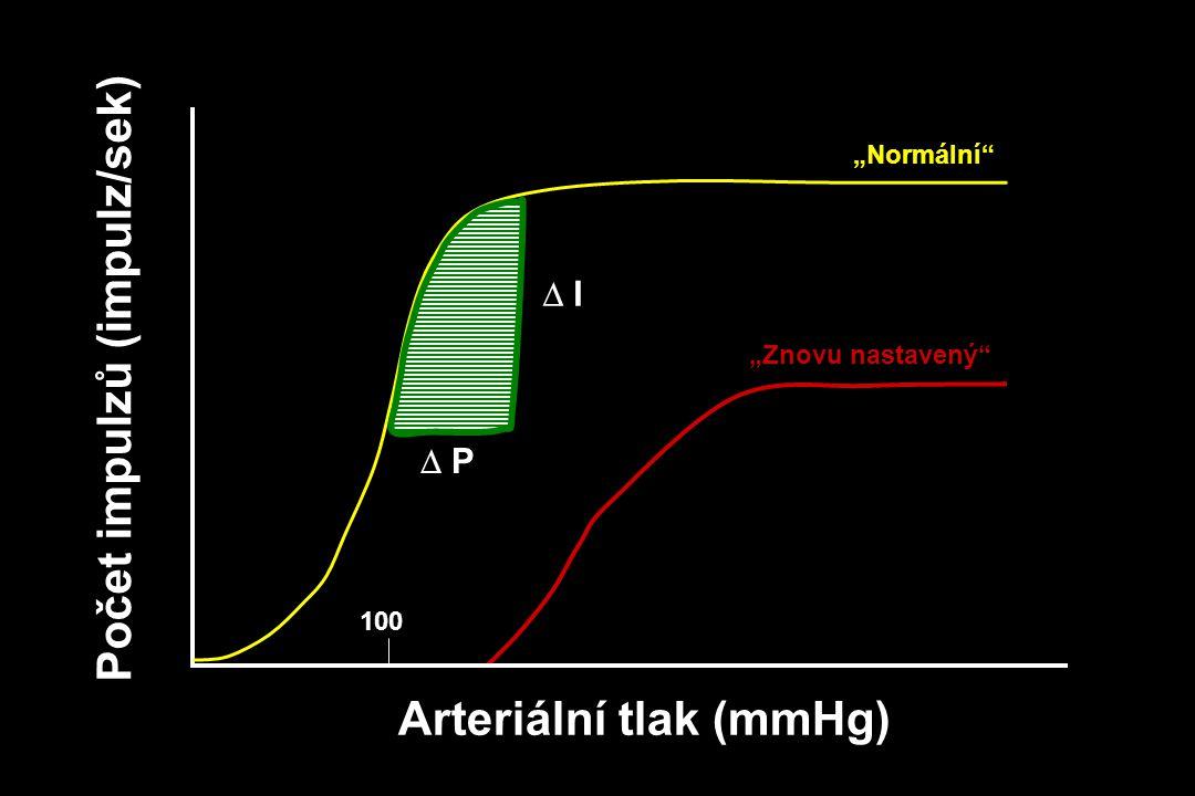 """Arteriální tlak (mmHg) 100  P  I Počet impulzů (impulz/sek) """"Znovu nastavený"""" """"Normální"""""""