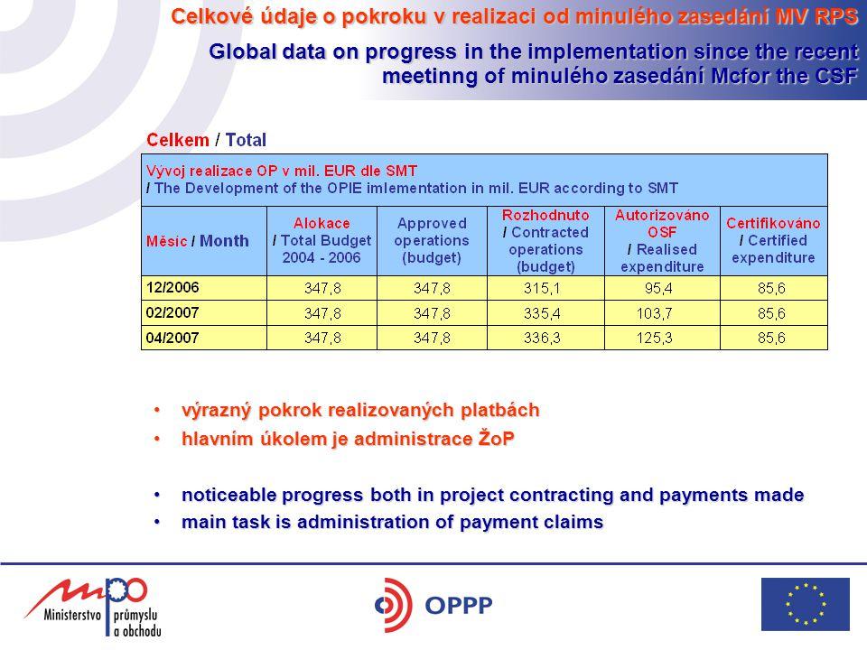 Celkové údaje o pokroku v realizaci od minulého zasedání MV RPS Global data on progress in the implementation since the recent meetinng of minulého za