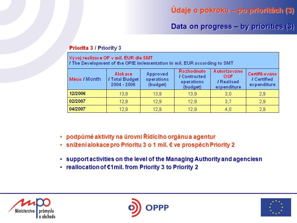 podpůrné aktivity na úrovni Řídícího orgánu a agenturpodpůrné aktivity na úrovni Řídícího orgánu a agentur snížení alokace pro Prioritu 3 o 1 mil. € v