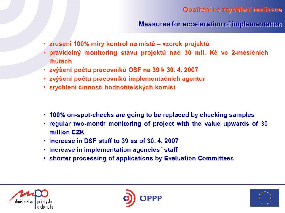 Opatření ke zrychlení realizace Measures for acceleration of implementation zrušení 100% míry kontrol na místě – vzorek projektůzrušení 100% míry kont