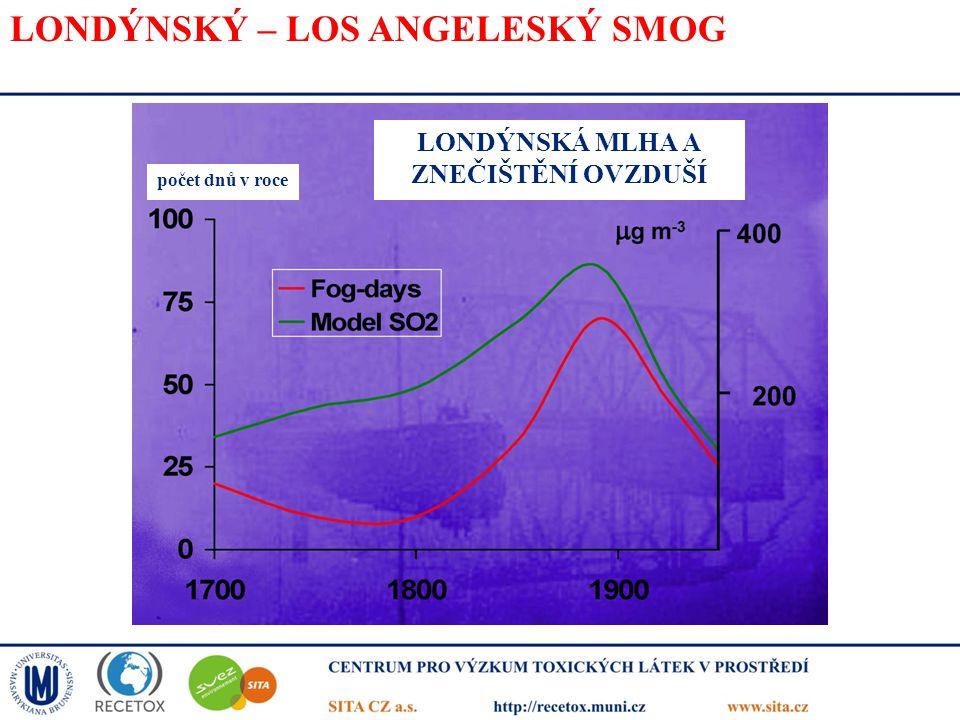 LONDÝNSKÝ – LOS ANGELESKÝ SMOG počet dnů v roce LONDÝNSKÁ MLHA A ZNEČIŠTĚNÍ OVZDUŠÍ