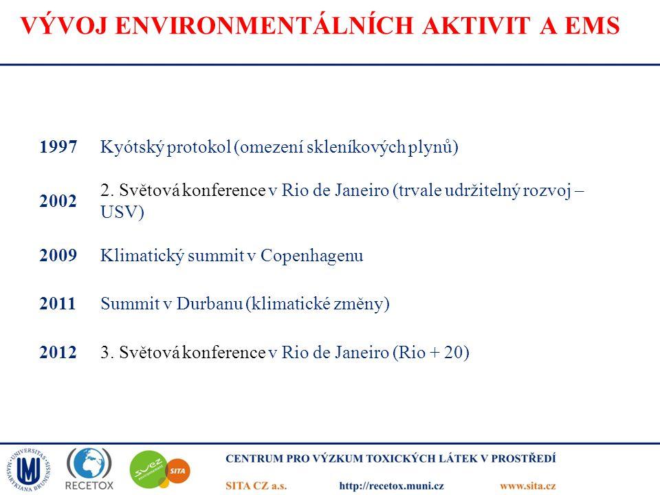 VÝVOJ ENVIRONMENTÁLNÍCH AKTIVIT A EMS 1997Kyótský protokol (omezení skleníkových plynů) 2002 2. Světová konference v Rio de Janeiro (trvale udržitelný