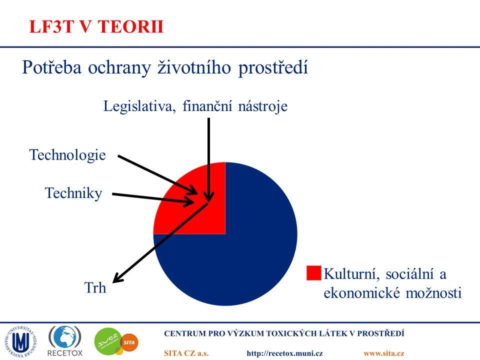 LF3T V TEORII Potřeba ochrany životního prostředí Legislativa, finanční nástroje Techniky Technologie Trh Kulturní, sociální a ekonomické možnosti