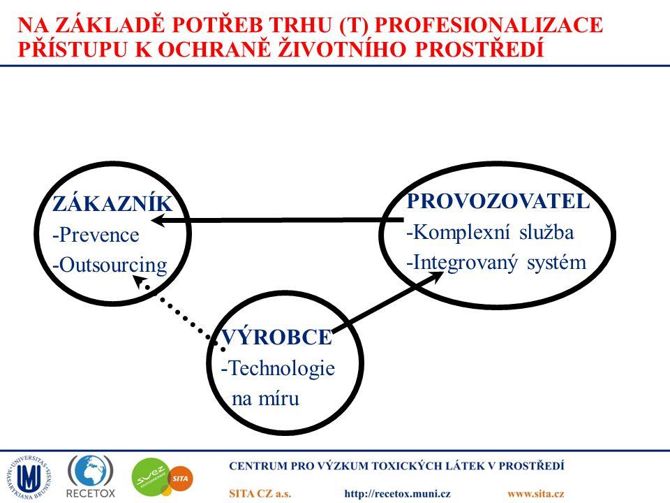 NA ZÁKLADĚ POTŘEB TRHU (T) PROFESIONALIZACE PŘÍSTUPU K OCHRANĚ ŽIVOTNÍHO PROSTŘEDÍ ZÁKAZNÍK -Prevence -Outsourcing PROVOZOVATEL -Komplexní služba -Int