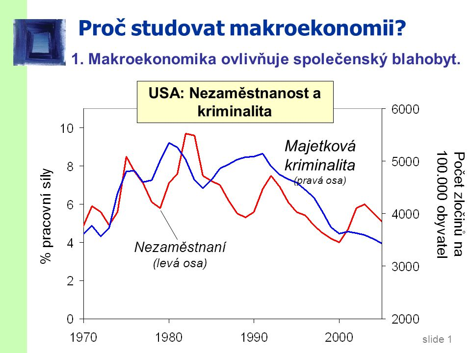slide 1 Proč studovat makroekonomii.1. Makroekonomika ovlivňuje společenský blahobyt.