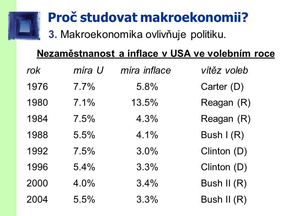 slide 3 Proč studovat makroekonomii? Nezaměstnanost a inflace v USA ve volebním roce rok míra U míra inflace vítěz voleb 19767.7%5.8%Carter (D) 19807.