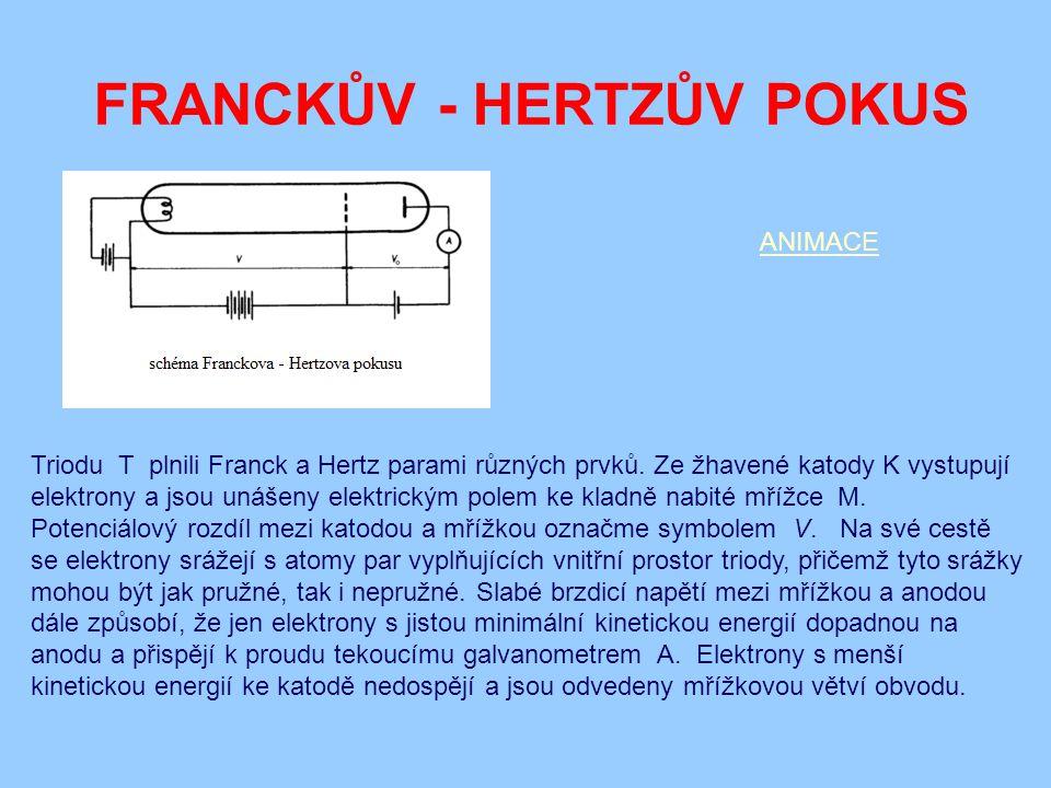 FRANCKŮV - HERTZŮV POKUS ANIMACE Triodu T plnili Franck a Hertz parami různých prvků. Ze žhavené katody K vystupují elektrony a jsou unášeny elektrick