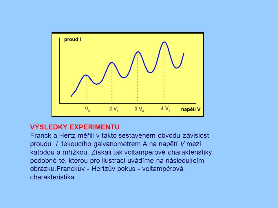 VÝSLEDKY EXPERIMENTU Franck a Hertz měřili v takto sestaveném obvodu závislost proudu I tekoucího galvanometrem A na napětí V mezi katodou a mřížkou.