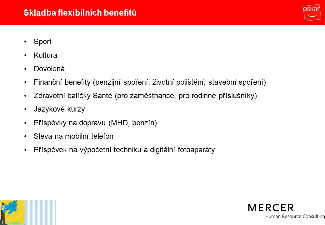 Skladba flexibilních benefitů Sport Kultura Dovolená Finanční benefity (penzijní spoření, životní pojištění, stavební spoření) Zdravotní balíčky Santé