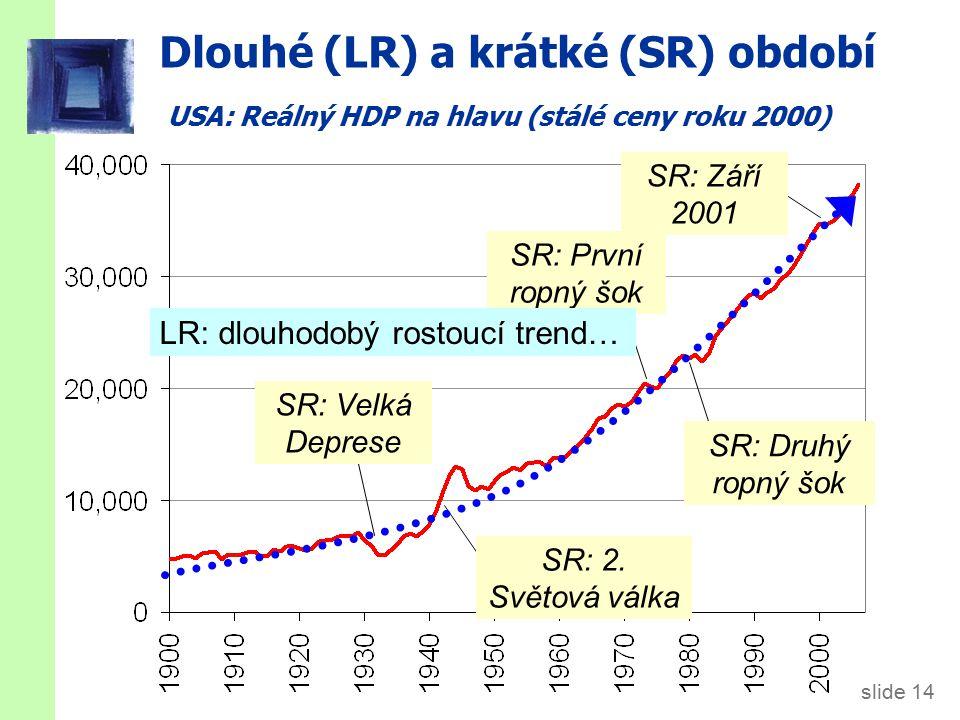 slide 14 Dlouhé (LR) a krátké (SR) období USA: Reálný HDP na hlavu (stálé ceny roku 2000) SR: Velká Deprese SR: 2.