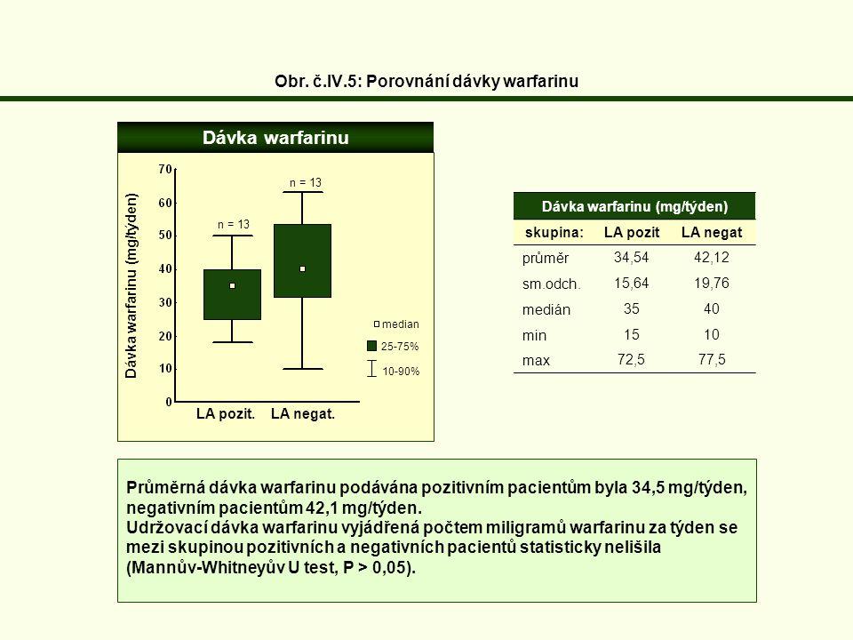 Obr. č.IV.5: Porovnání dávky warfarinu Dávka warfarinu (mg/týden) skupina:LA pozit LA negat průměr34,54 42,12 sm.odch.15,64 19,76 medián35 40 min1510