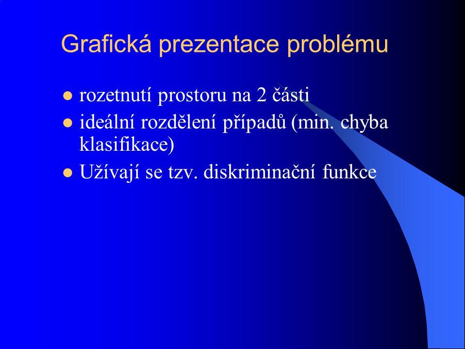 Grafická prezentace problému rozetnutí prostoru na 2 části ideální rozdělení případů (min. chyba klasifikace) Užívají se tzv. diskriminační funkce