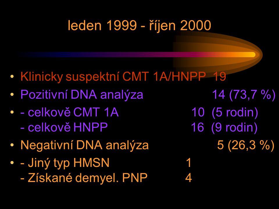 leden 1999 - říjen 2000 Klinicky suspektní CMT 1A/HNPP 19 Pozitivní DNA analýza 14 (73,7 %) - celkově CMT 1A 10 (5 rodin) - celkově HNPP 16 (9 rodin)
