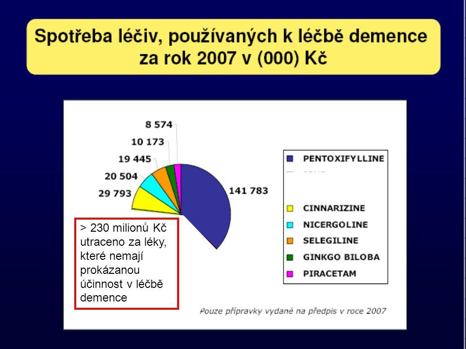> 230 milionů Kč utraceno za léky, které nemají prokázanou účinnost v léčbě demence