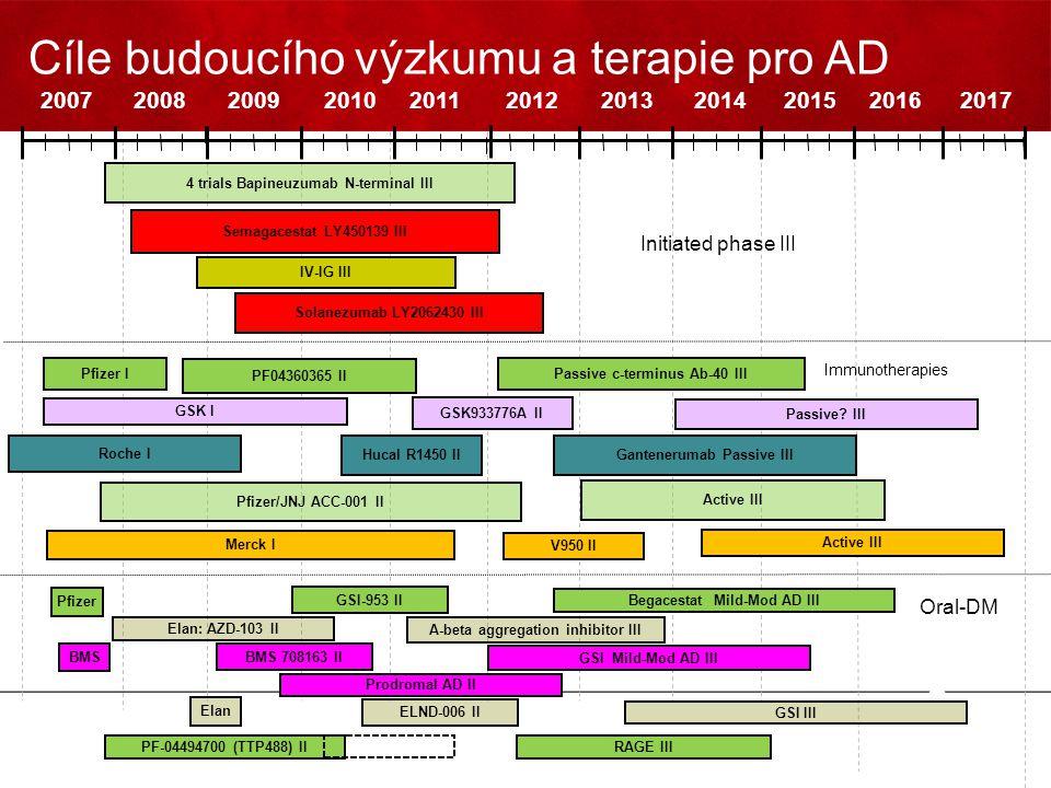 Cíle budoucího výzkumu a terapie pro AD 20072008200920102011201220132014201520162017 Solanezumab LY2062430 III Passive? III Pfizer I PF04360365 II Pas