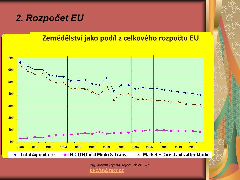 2. Rozpočet EU Zemědělství jako podíl z celkového rozpočtu EU Ing.