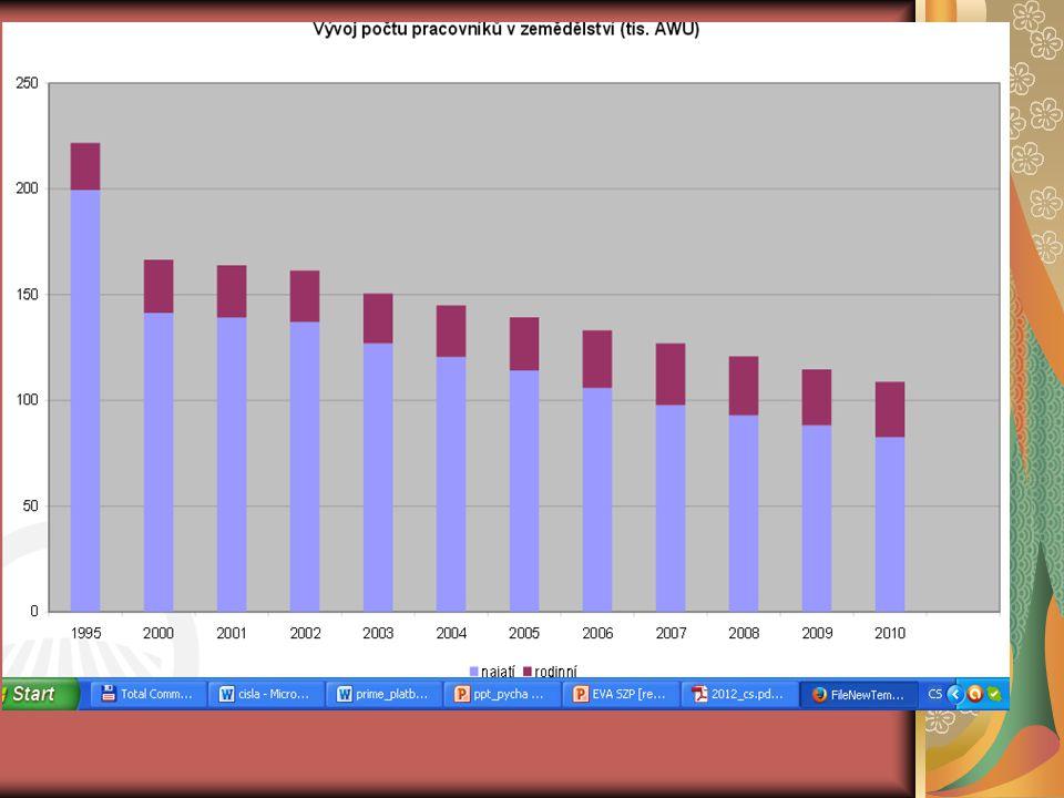 Historie Společné zemědělské politiky – nutnost reformy 1986 Uruguay jednání GATT - postupná liberalizace zemědělského obchodu - zpochybnění základních nástrojů tehdejší politiky 1992 MacSharryho reforma – agroenvi, set-aside 1999 Agenda 2000 – zavedení II.pilíře 2003 Fischlerova reforma - decoupling 2009 Health Check 1992 MacSharryho reforma – agroenvi, set-aside 1999 Agenda 2000 – zavedení II.pilíře 2003 Fischlerova reforma - decoupling 2009 Health Check