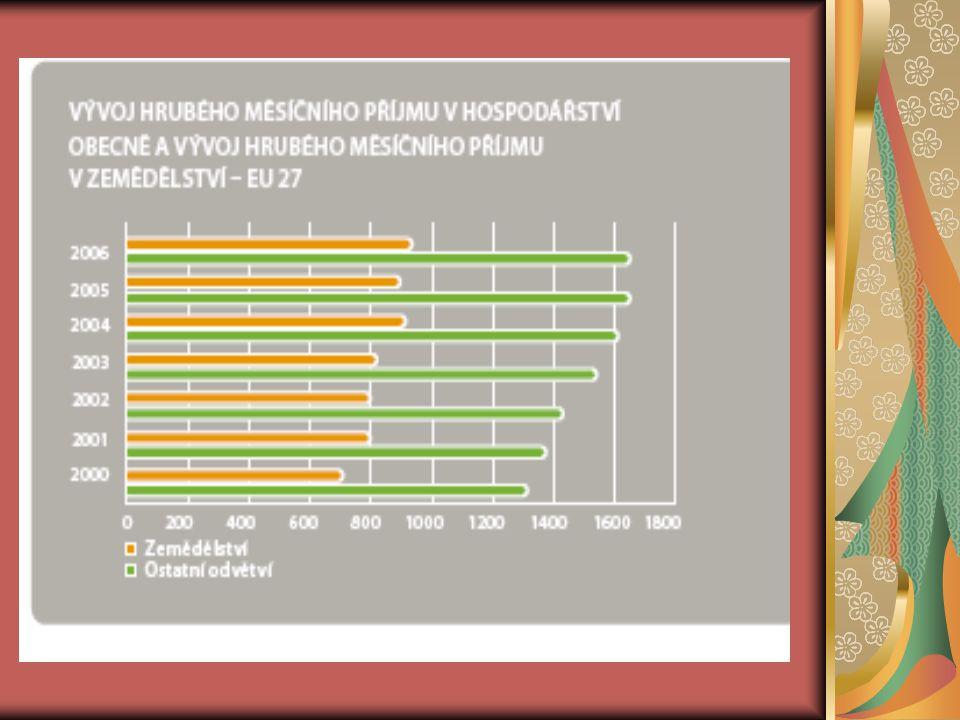 Přímé platby  Přímé platby v nových členských zemích:  Jsou zaváděny postupně.
