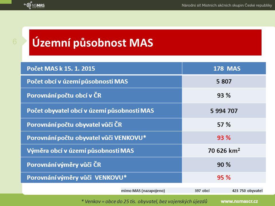 Územní působnost MAS 6 Statistika zapojení do MAS: * Venkov = obce do 25 tis. obyvatel, bez vojenských újezdů Počet MAS k 15. 1. 2015178 MAS Počet obc