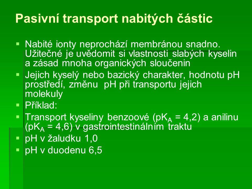 Pasivní transport nabitých částic  Nabité ionty neprochází membránou snadno. Užitečné je uvědomit si vlastnosti slabých kyselin a zásad mnoha organic