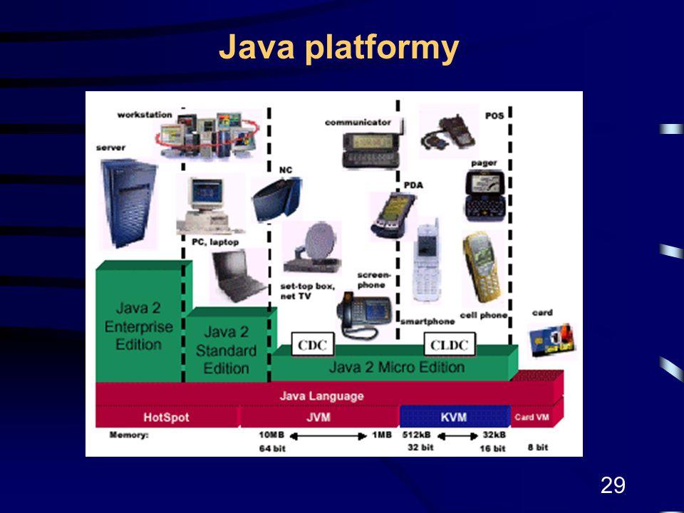 29 Java platformy