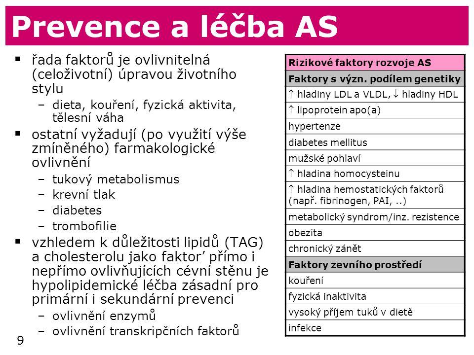 9 Prevence a léčba AS  řada faktorů je ovlivnitelná (celoživotní) úpravou životního stylu –dieta, kouření, fyzická aktivita, tělesní váha  ostatní vyžadují (po využití výše zmíněného) farmakologické ovlivnění –tukový metabolismus –krevní tlak –diabetes –trombofilie  vzhledem k důležitosti lipidů (TAG) a cholesterolu jako faktor' přímo i nepřímo ovlivňujících cévní stěnu je hypolipidemické léčba zásadní pro primární i sekundární prevenci –ovlivnění enzymů –ovlivnění transkripčních faktorů Rizikové faktory rozvoje AS Faktory s význ.