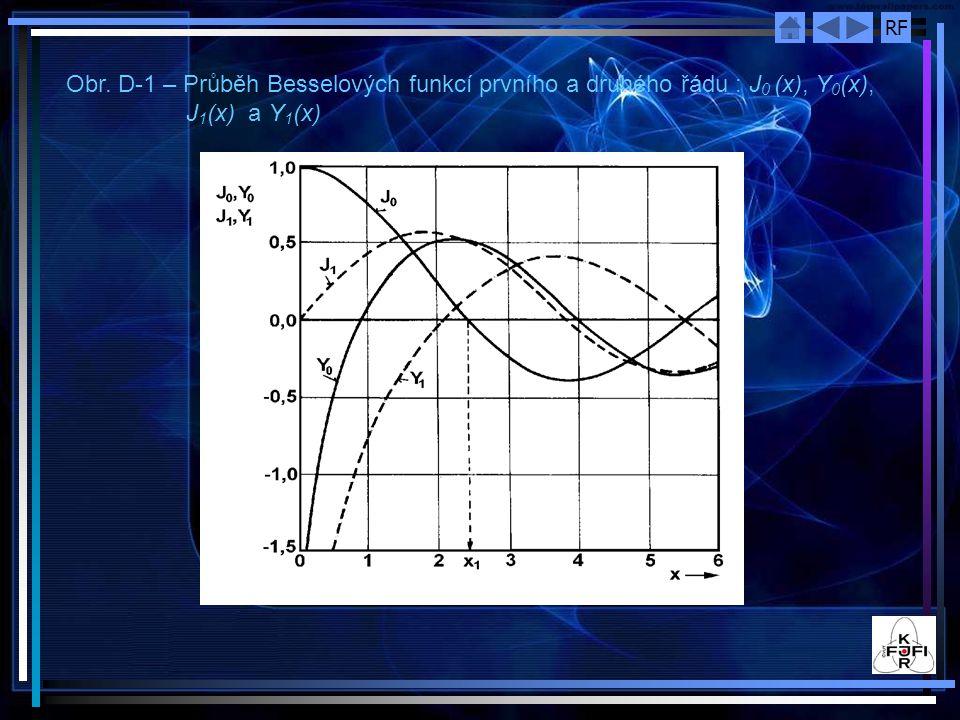 RF Obr. D-1 – Průběh Besselových funkcí prvního a druhého řádu : J 0 (x), Y 0 (x), J 1 (x) a Y 1 (x)