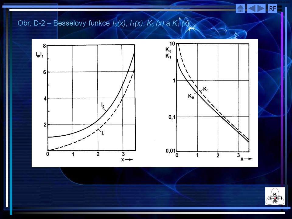 RF Obr. D-2 – Besselovy funkce I 0 (x), I 1 (x), K 0 (x) a K 1 (x)