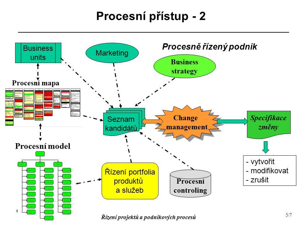 © Ing.V. Šebek, CSc. Řízení projektů a podnikových procesů 6/7 Výběr procesu - 1 OPS () Strat.