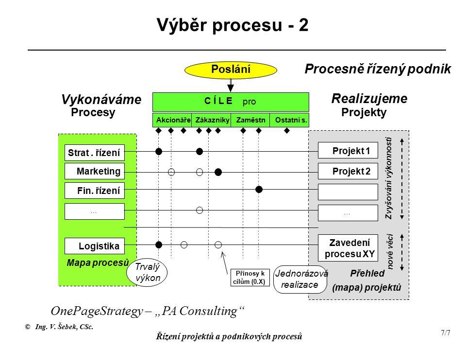 © Ing. V. Šebek, CSc. Řízení projektů a podnikových procesů 7/7 Výběr procesu - 2 Strat.