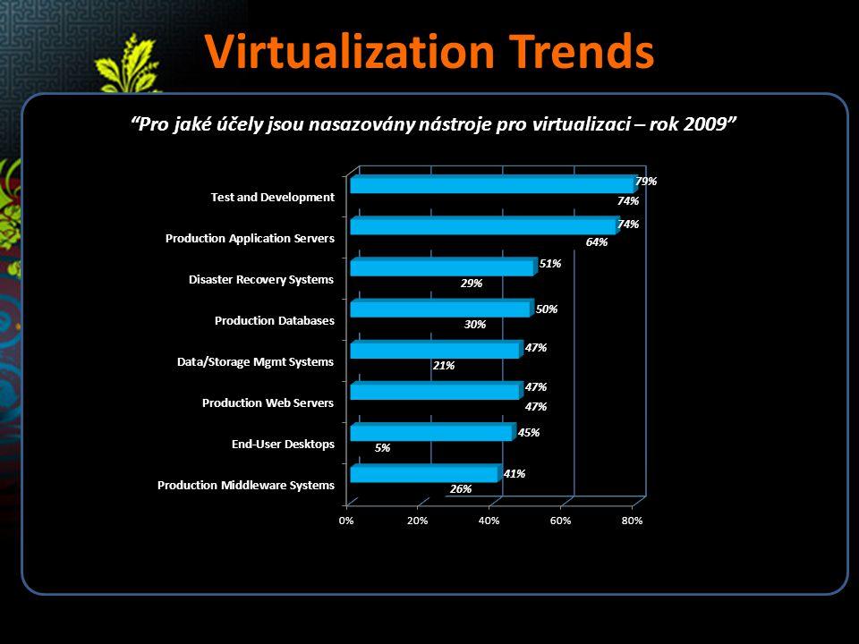 Migrace & Storage Windows Server 2008 R2 Hyper-V – Cluster Shared Volume (CSV) – CSV umožňuje jeden prostor pro ukládání sdílených souborů; Všechny Windows Server 2008 R2 servery vidí identický svazek Jednoduché nasazení; Používá NTFS Není potřeba modifikovat SANs Vytvoření jednoho velkého úložiště Již žádné problémy s písmenky Stávající nástroje fungují