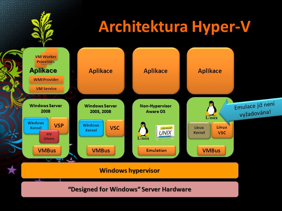 Windows Server 2008 VSP Windows Kernel Architektura Hyper-V Aplikace Non-Hypervisor Aware OS Emulation Designed for Windows Server Hardware Windows hypervisor Parent Partition Child Partitions VM Service WMI Provider VM Worker Processes User Mode Kernel Mode Ring -1 IHV Drivers VMBus Aplikace Aplikace Windows Server 2003, 2008 VSC VMBus Windows Kernel Aplikace Linux VSC VMBus Linux Kernel Linux Kernel Emulace již není vyžadována!