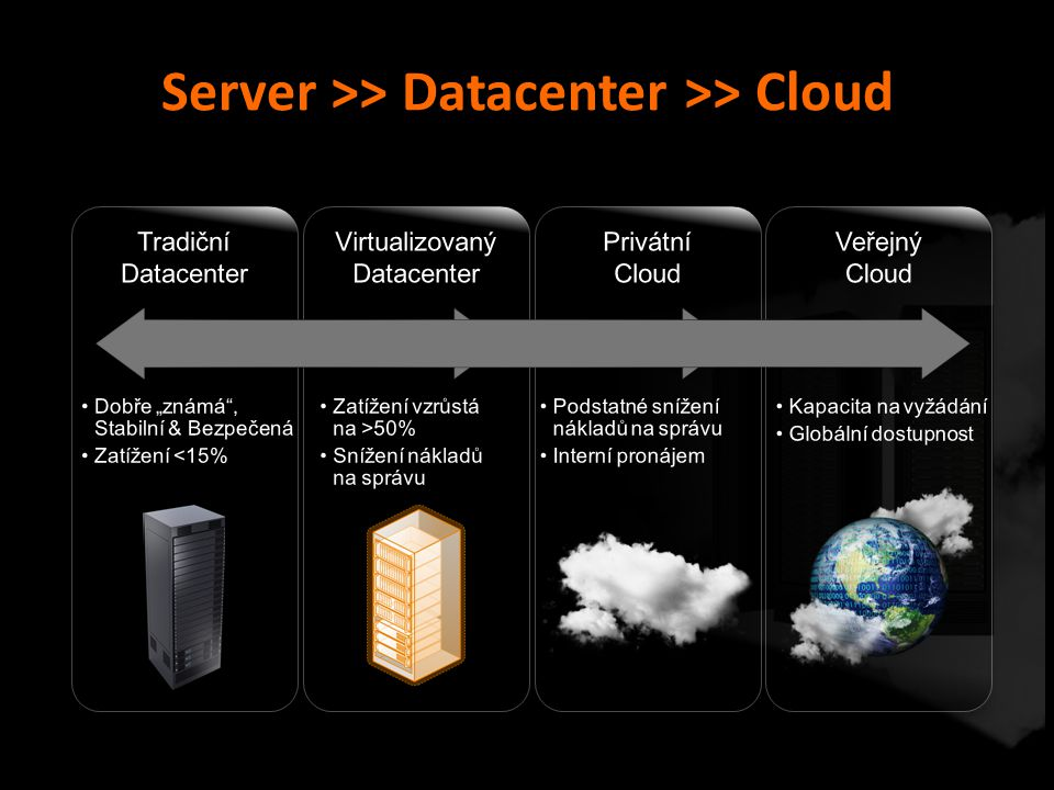Server >> Datacenter >> Cloud