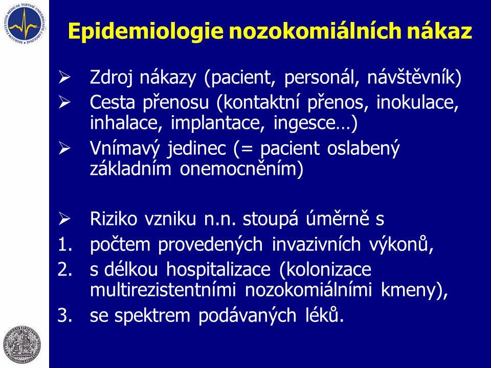 Epidemiologie nozokomiálních nákaz  Zdroj nákazy (pacient, personál, návštěvník)  Cesta přenosu (kontaktní přenos, inokulace, inhalace, implantace,