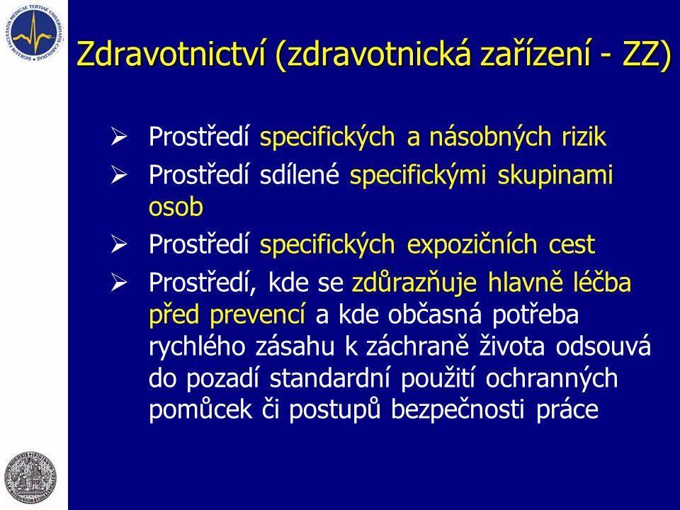 Osoby x rizika  Pacienti  Zdravotničtí pracovníci  Ostatní pracovníci  Návštěvníci  Biologické faktory (patogeny a podm.