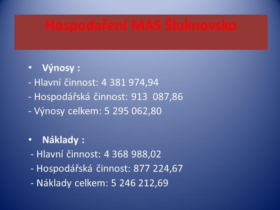 Hospodaření MAS Šluknovsko Výnosy : - Hlavní činnost: 4 381 974,94 - Hospodářská činnost: 913 087,86 - Výnosy celkem: 5 295 062,80 Náklady : - Hlavní