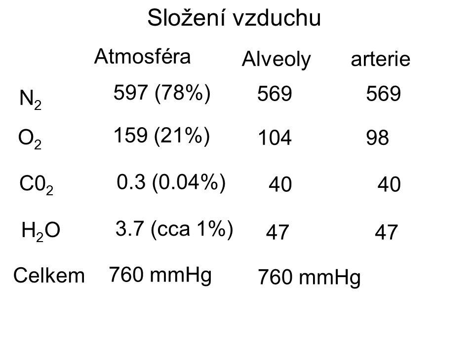 Složení vzduchu Atmosféra Alveoly N2 N2 O2 O2 C0 2 H2O H2O Celkem 760 mmHg 760 mmHg 47 3.7 (cca 1%) 0.3 (0.04%) 40 159 (21%) 104 597 (78%) 569 arterie