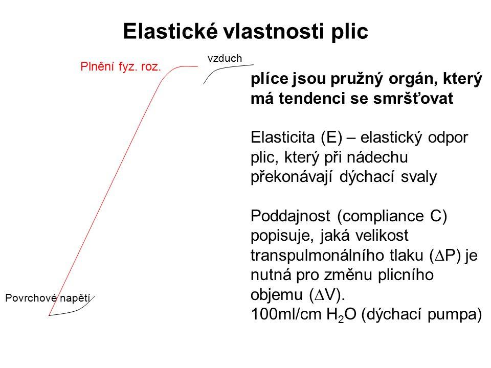 Elastické vlastnosti plic plíce jsou pružný orgán, který má tendenci se smršťovat Elasticita (E) – elastický odpor plic, který při nádechu překonávají