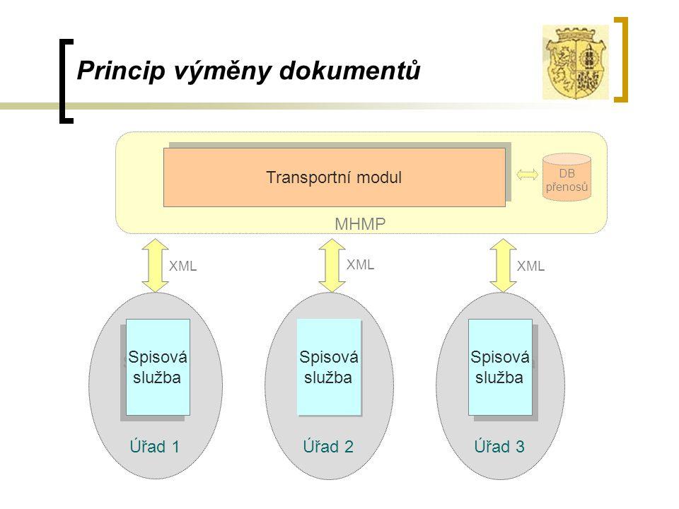 MHMP Princip výměny dokumentů Úřad 1 Spisová služba Spisová služba Transportní modul Úřad 2 Spisová služba Spisová služba Úřad 3 Spisová služba Spisov