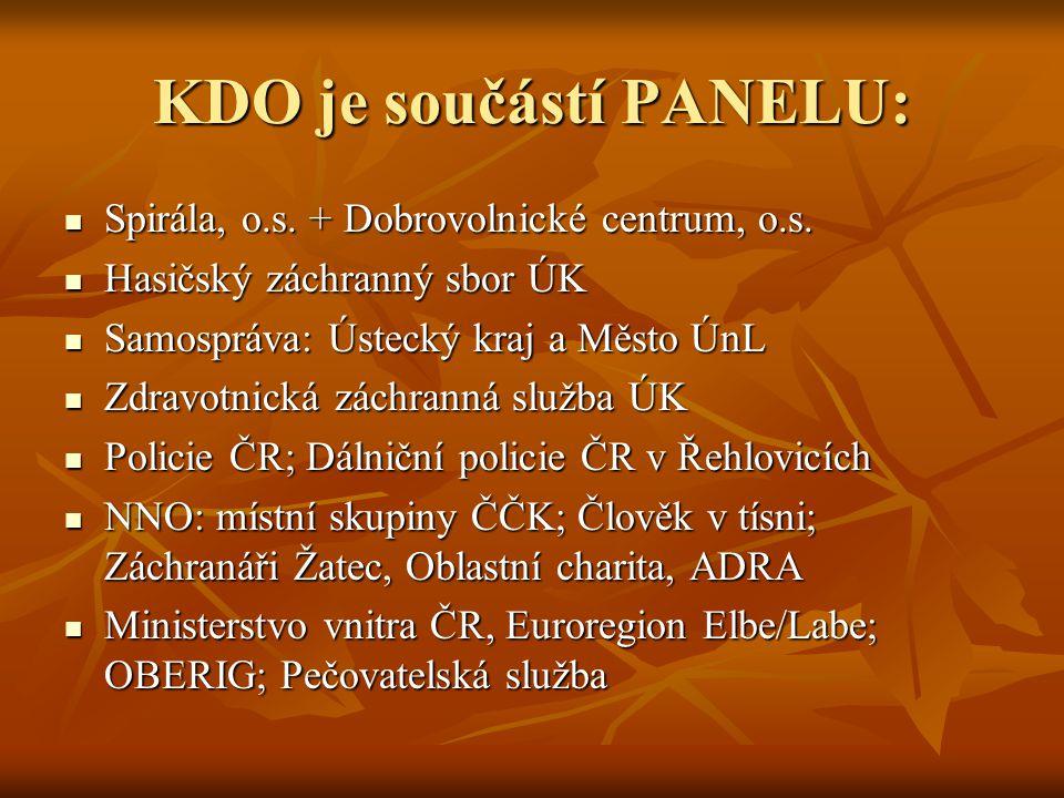 KDO je součástí PANELU: Spirála, o.s. + Dobrovolnické centrum, o.s. Spirála, o.s. + Dobrovolnické centrum, o.s. Hasičský záchranný sbor ÚK Hasičský zá