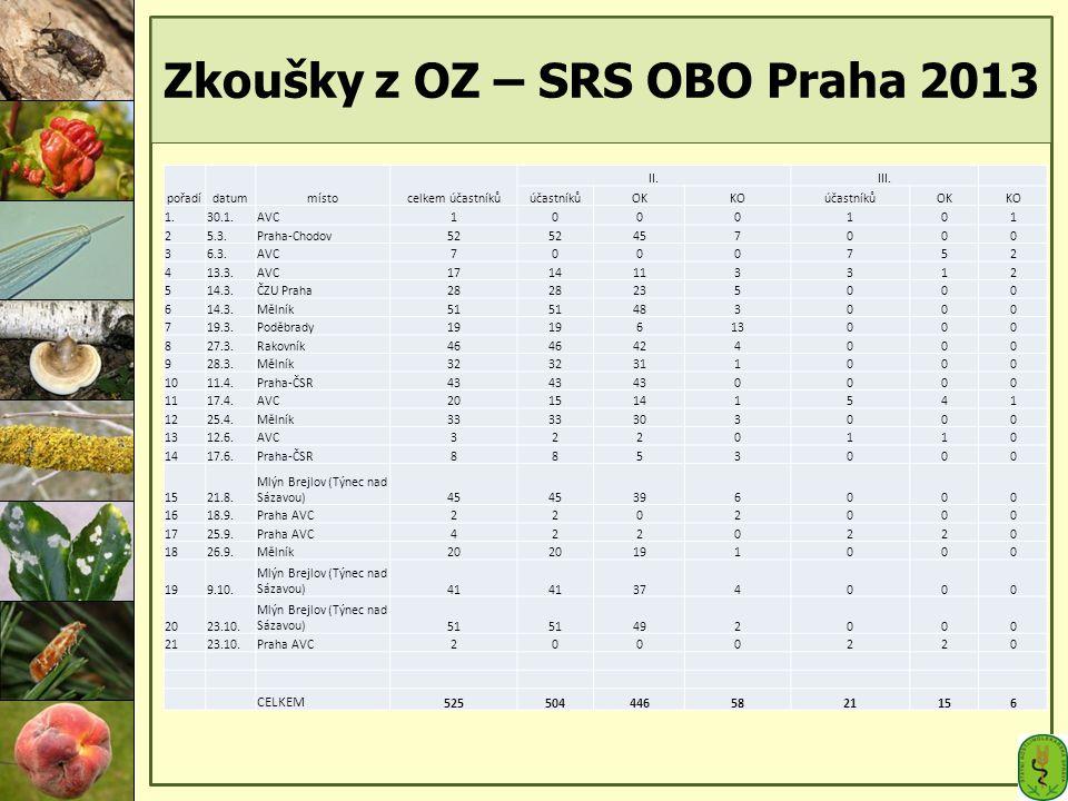 Zkoušky z OZ – SRS OBO Praha 2013 pořadídatummístocelkem účastníků II.III. účastníkůOKKOúčastníkůOKKO 1.30.1.AVC1000101 25.3.Praha-Chodov52 457000 36.