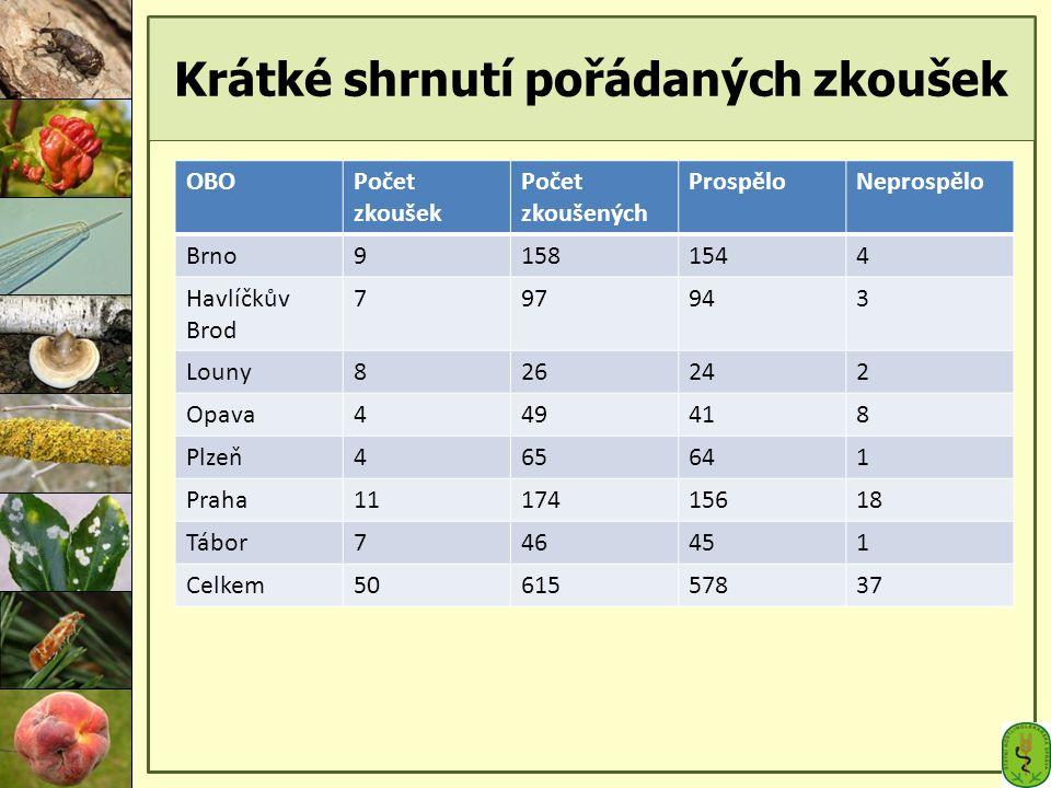 Krátké shrnutí pořádaných zkoušek OBOPočet zkoušek Počet zkoušených ProspěloNeprospělo Brno91581544 Havlíčkův Brod 797943 Louny826242 Opava449418 Plze