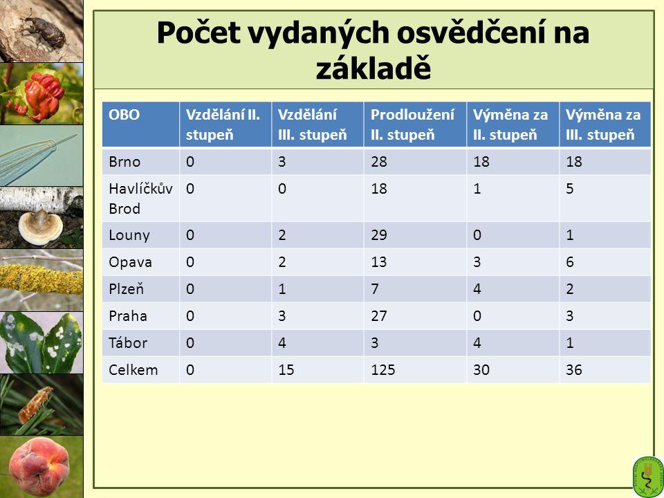 Počet vydaných osvědčení na základě OBOVzdělání II. stupeň Vzdělání III. stupeň Prodloužení II. stupeň Výměna za II. stupeň Výměna za III. stupeň Brno
